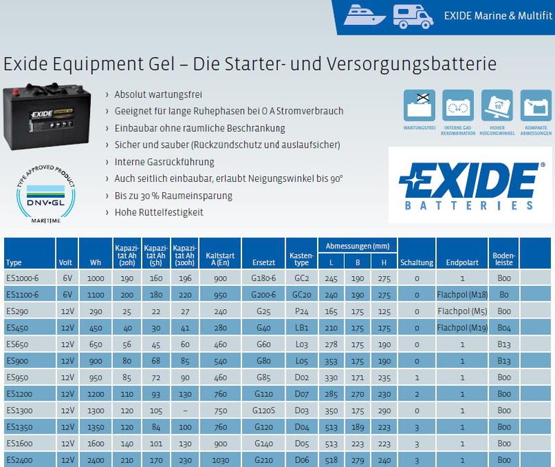 Maintaler Batterie Vertrieb Exide
